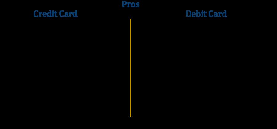 Credit Card Vs Debit